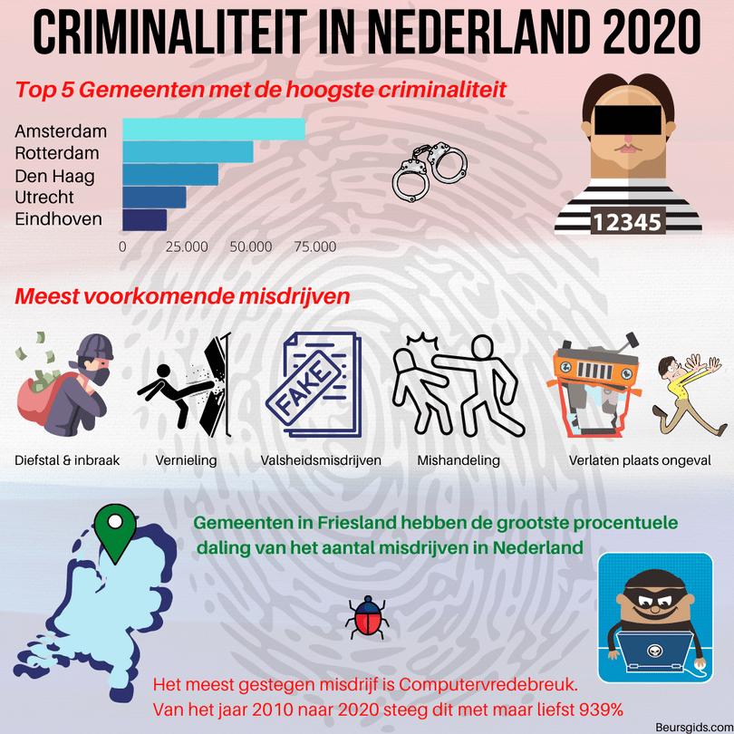 Criminaliteit Nederland 2020