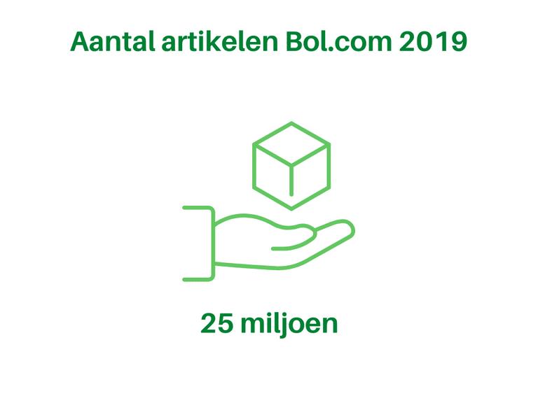 Aantal artikelen 2019