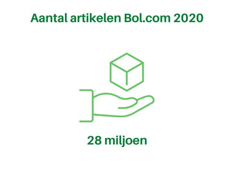 Bol.com Aantal artikelen 2020