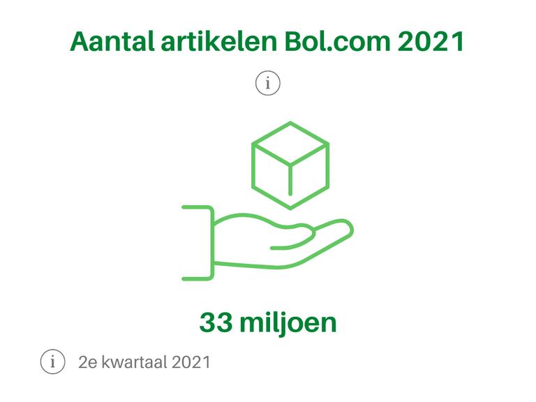 Bol.com Aantal artikelen 2021 2e kwartaal