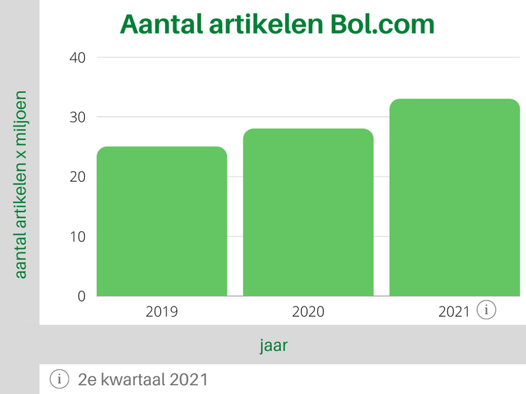 Bol.com Aantal artikelen Tabel