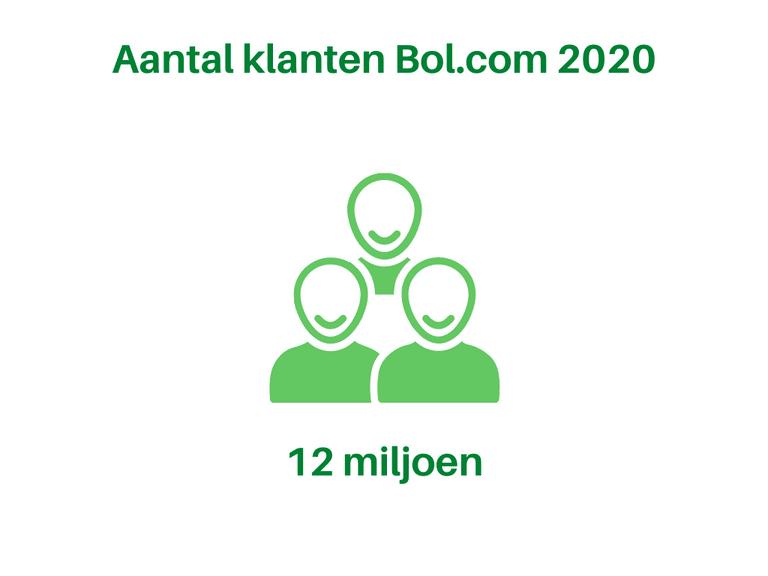 Bol.com Aantal klanten 2020
