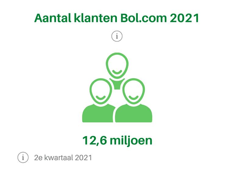 Aantal klanten 2021 2e kwartaal