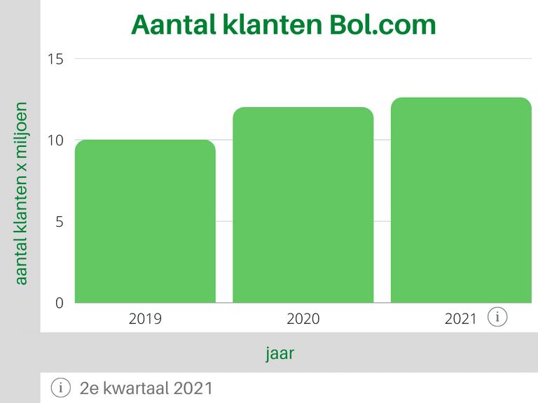 Bol.com Aantal klanten Tabel