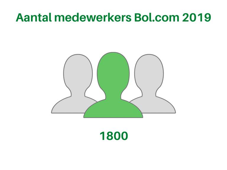 Bol.com Aantal medewerkers 2019