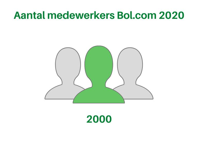 Bol.com Aantal medewerkers 2020