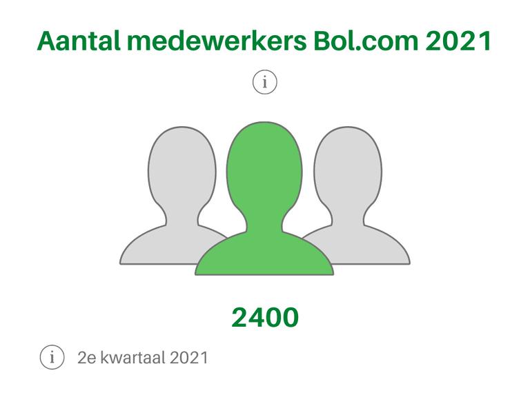 Aantal medewerkers 2021 2e kwartaal