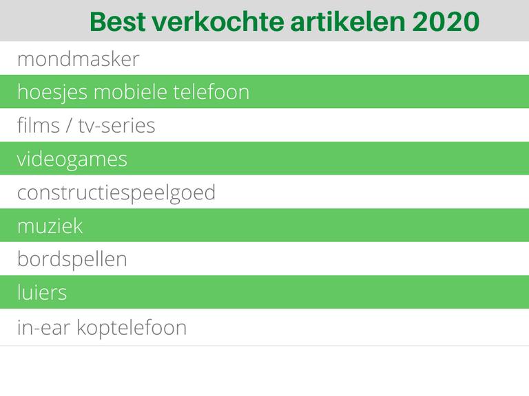 Bol.com Best verkochte artikelen 2020