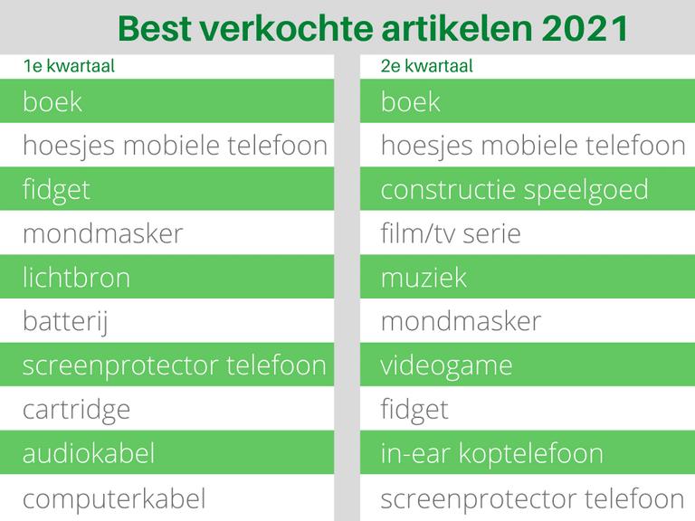 Bol.com Best verkochte artikelen 2021 Tabel