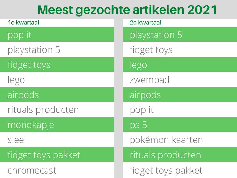 Bol.com Meest geochte artikelen 2021 1e en 2e kwartaal Tabel