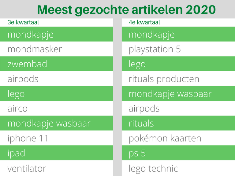 Bol.com Meest gezochte artikelen 2020 3e en 4e kwartaal Tabel