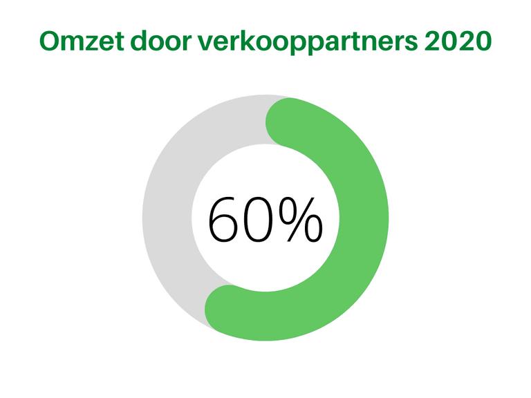Bol.com Omzet Verkooppartners 2020 Ring