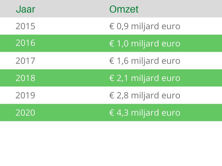 Bol.com Omzet tabel