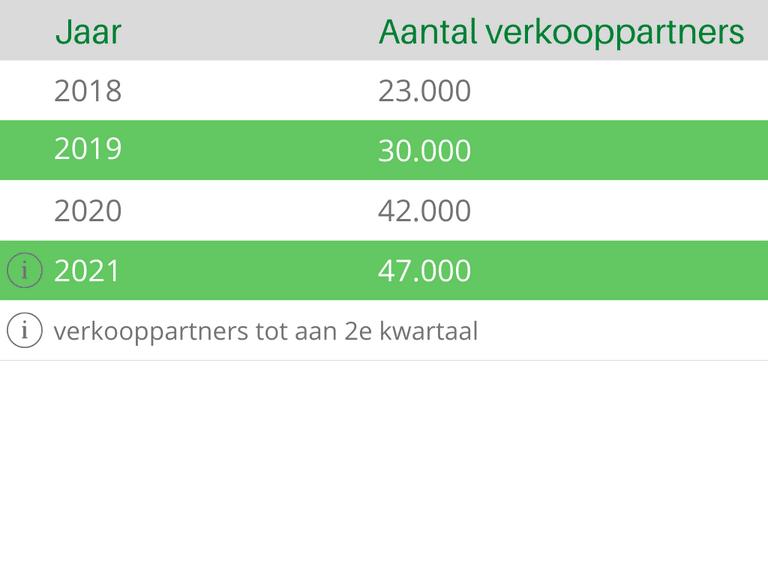 Bol.com Verkooppartners Aantal Tabel